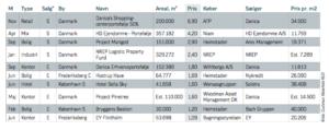 Største ejendomstransaktioner i Danmark 2017. Kilde Cushman Wakefield Red.
