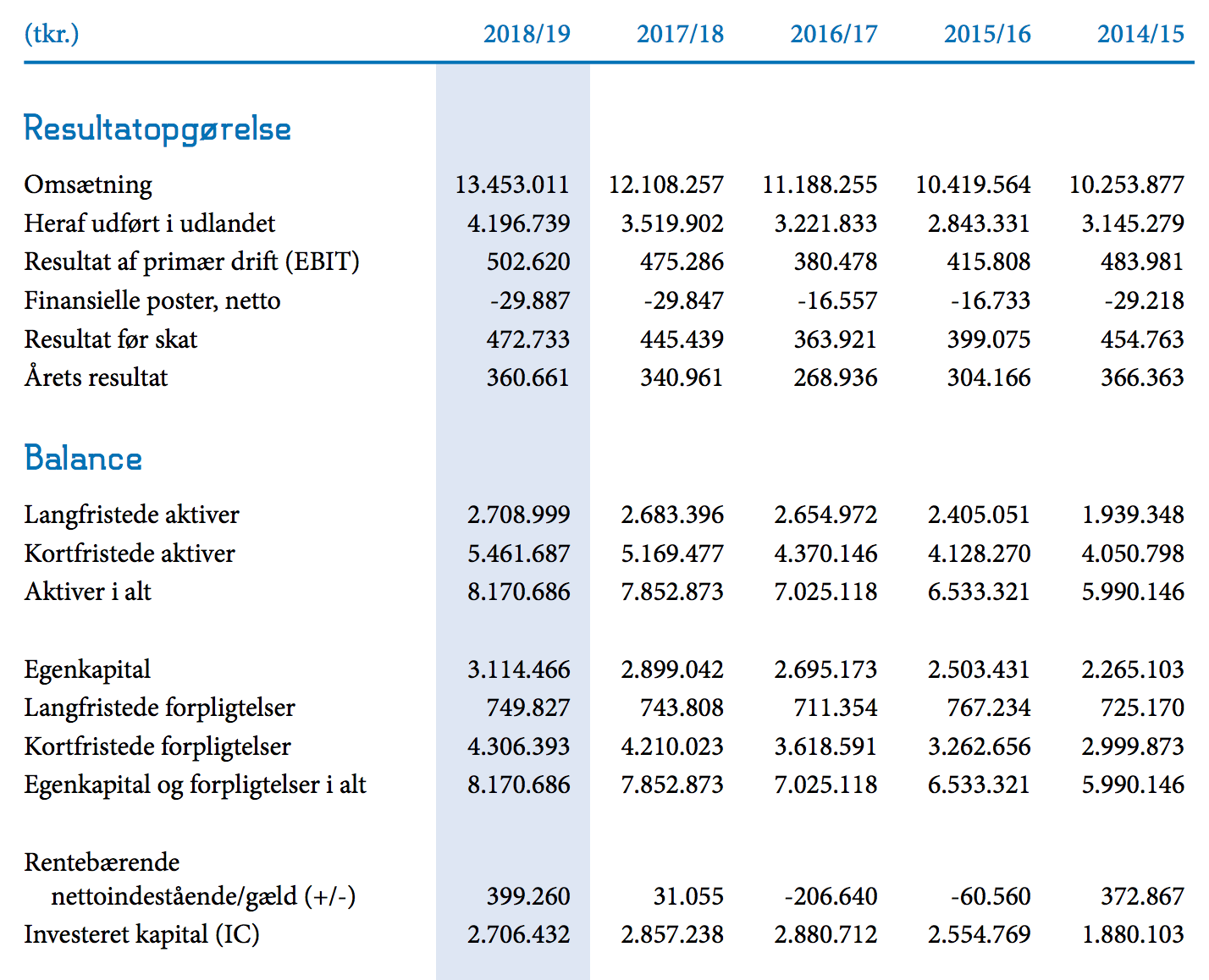 Kilde og tabel: Per Aarsleff Holding A/S' regnskab 2018/19